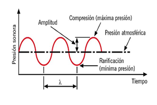 analizar el movimiento ondulatorio que constituye la piedra angular de la ultrasonografía. Una onda puede considerarse una perturbación que se propaga en un medio desde un punto a otro sin que en dicho medio, en conjunto, exista algún desplazamiento.